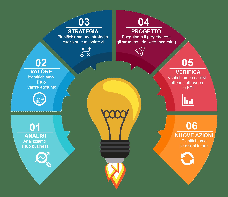 Vulcano Comunicazione - Agenzia di Web Marketing Grosseto
